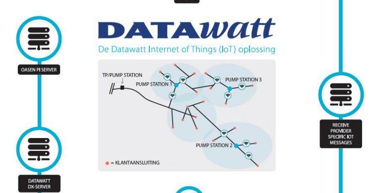 Datawatt IoT- oplossing op Digital Dutch